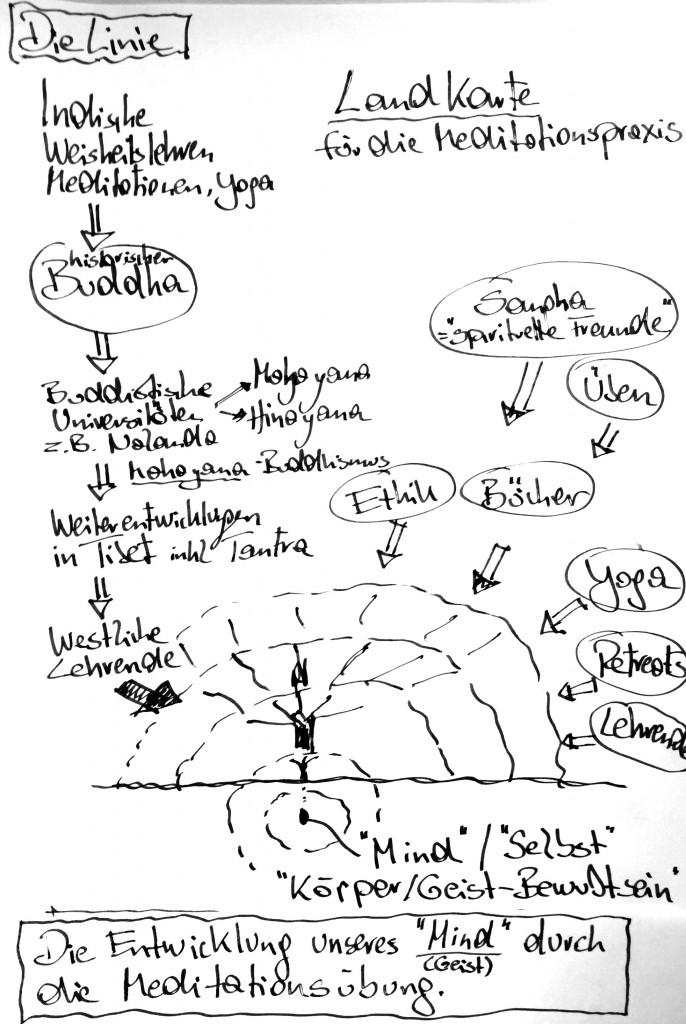 """Eine """"Landkarte"""" mit Darstellung der Übungslinie und anderer Einflüsse."""